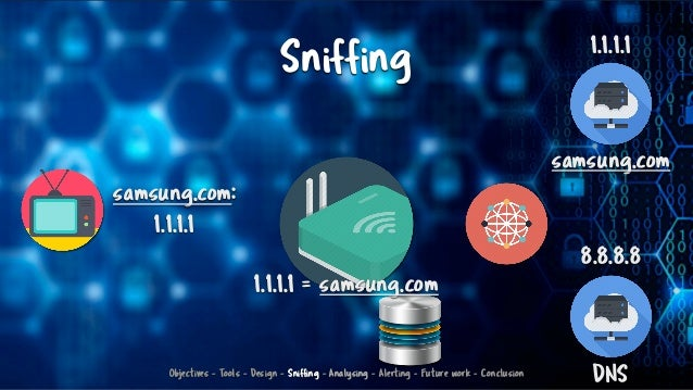 Sniffing samsung.com 1.1.1.1 DNS 8.8.8.8 samsung.com: 1.1.1.1 1.1.1.1 = samsung.com Objectives - Tools - Design - Sniffing...