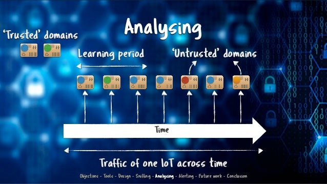 Analysing 'Untrusted' domains Time Learning period Traffic of one IoT across time 'Trusted' domains Objectives - Tools - D...