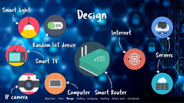 Design Smart Router Internet Servers Smart light IP camera Smart TV Computer Random IoT device Objectives - Tools - Design...