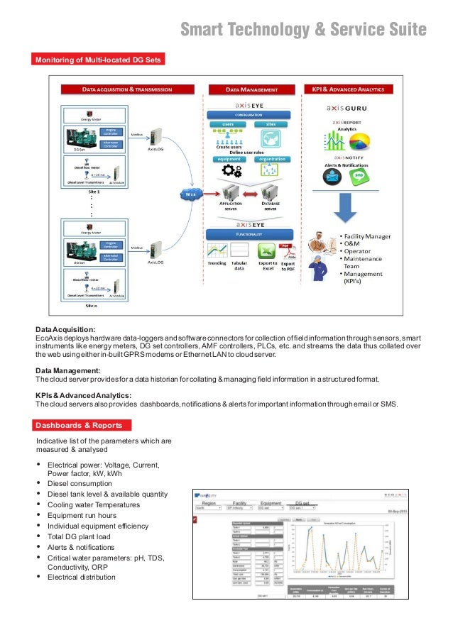 Monitoring of Multi-located DG Sets DataAcquisition: EcoAxis deploys hardware data-loggers and software connectors for col...