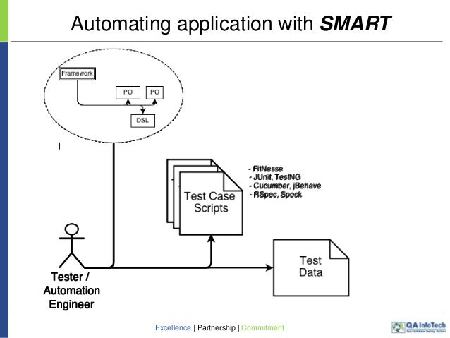 Smart Comprehensive And Unified Framework For Test
