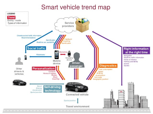 Smart vehicle trend map LEGEND  Trend Entity / node  Service providers  Types of information  Crowdsourced traffic informa...
