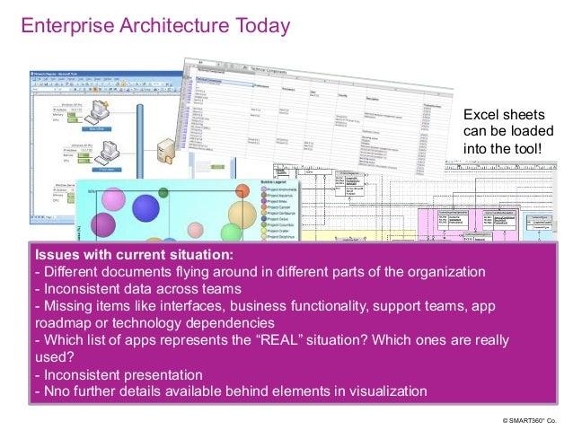 SMART360°EA questions & reports Slide 3