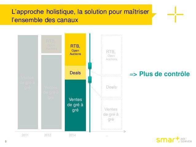 L'approche holistique, la solution pour maîtriser  l'ensemble des canaux  5  RTB,  Open  Auctions  Deals => Plus de contrô...
