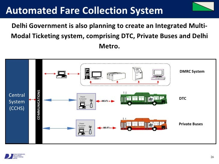 automated fare collection system (emailwirecom, april 26, 2018 ) automated fare collection (afc) systems are a set of comprehensive subsystems which automate ticketing system or automates fare collection.