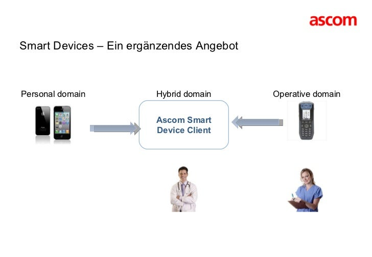 Personal domain Operative domain Smart Devices – Ein ergänzendes Angebot Hybrid domain Ascom Smart Device Client