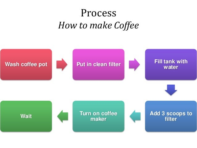 expository essay on coffee Below is a professionally written sample essay on the topic of coffee culture feel  free to read this example that can certainly help you out.