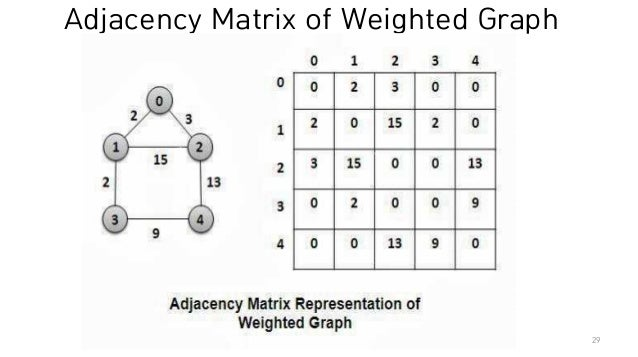 Graph Convolutional Neural Networks