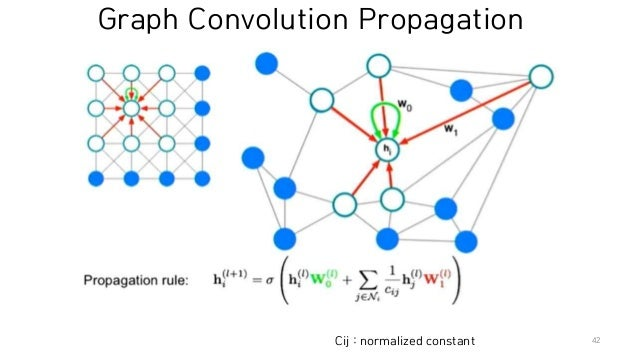 Graph Convolutional Neural Networks