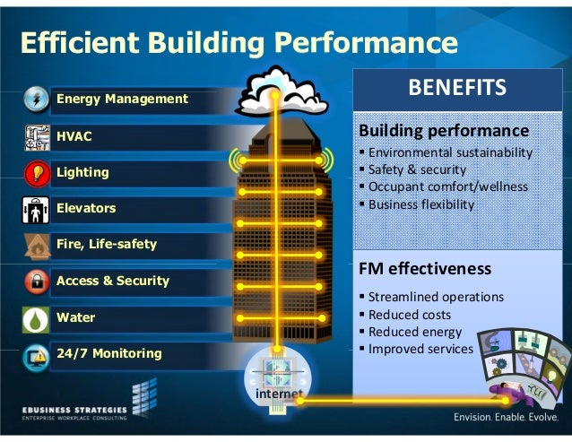 Smart Buildings Intelligent Solutions