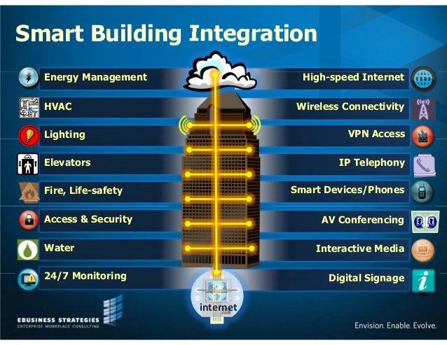 Smart Buildings Intelligent Solutions