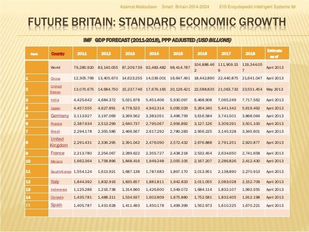 Smart Britain Uk Smart Cities And I Britain Platform