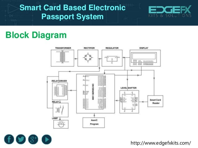smart card based electronic passport system Hornet Diagram
