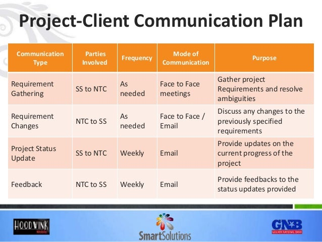 implementing a client to client communication system Client/server and mainframe systems used in telecommunication systems  the client uses the network to send and receive communications about its order, or request  what is a client-server .