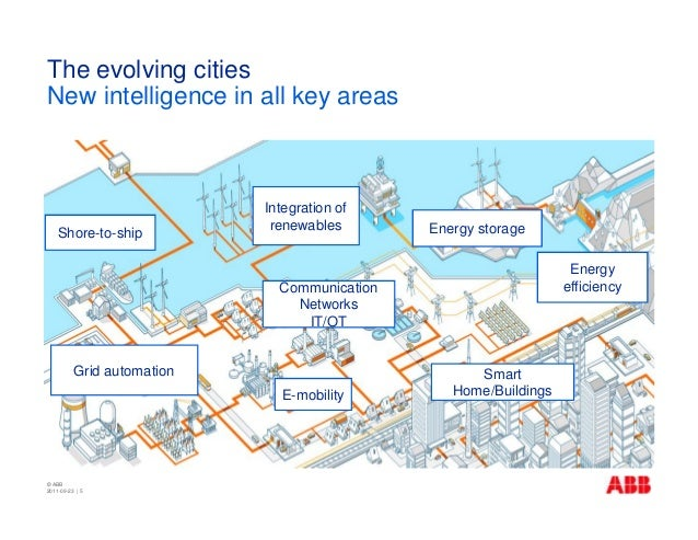 Smart Cities Technologies For Efficient And Sustainable