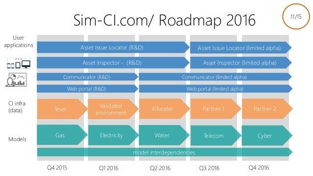Q4 2015 Q3 2016Q2 2016Q1 2016 Q4 2016 Models CI infra (data) Gas Electricity Water CyberTelecom model interdependencies We...