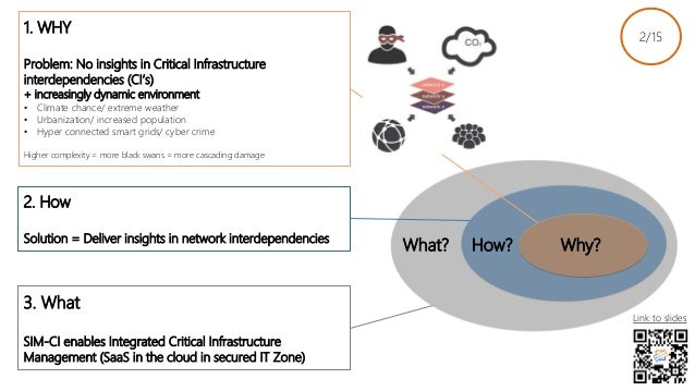 2. How Solution = Deliver insights in network interdependencies 3. What SIM-CI enables Integrated Critical Infrastructure ...