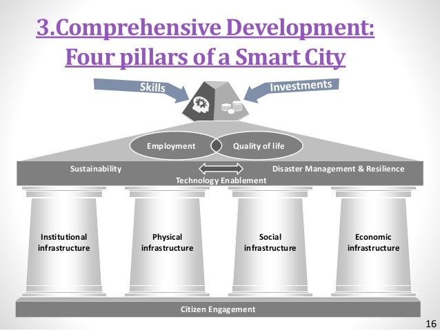 Smart City A Valuable Journey Basics