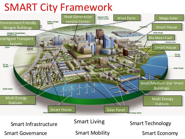 Smart City Delhi