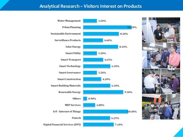 Analytical Research – Visitors Interest on Products