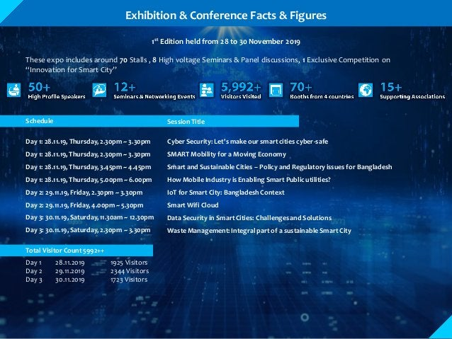 Exhibition & Conference Facts & Figures Day 1 28.11.2019 1925 Visitors Day 2 29.11.2019 2344 Visitors Day 3 30.11.2019 172...