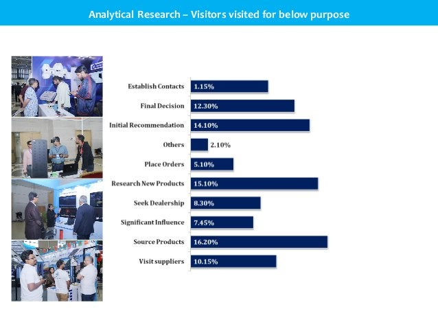 Analytical Research – Visitors visited for below purpose