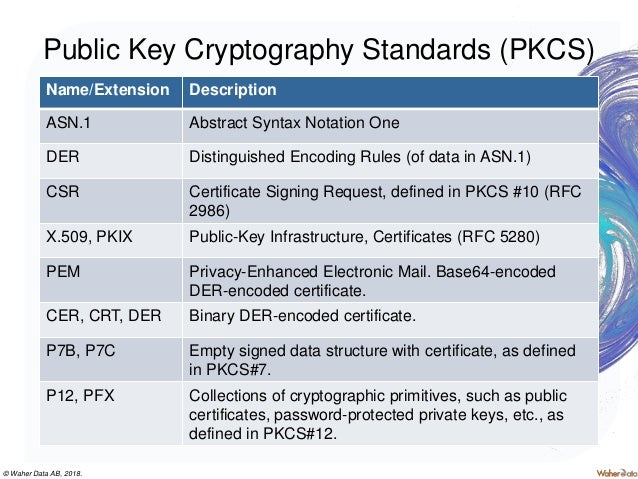 Smart City Lecture 5 - Introduction to Encryption