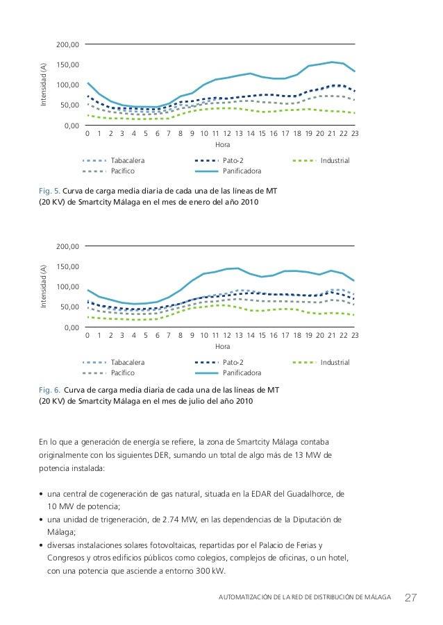 Proyecto smartcity malaga for Gas natural malaga