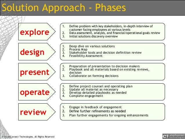 © SmartConnect Technologies. All Rights Reserved Solution Approach - Phases explore 1. Define problem with key stakeholder...