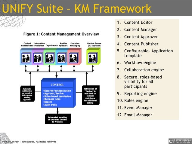 © SmartConnect Technologies. All Rights Reserved UNIFY Suite – KM Framework 1. Content Editor 2. Content Manager 3. Conten...