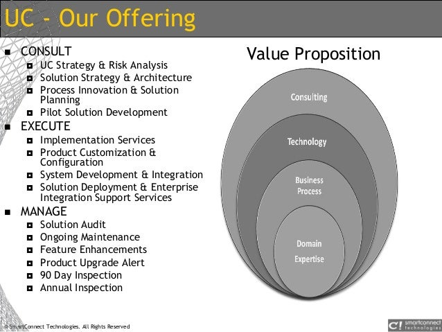 © SmartConnect Technologies. All Rights Reserved UC - Our Offering  CONSULT  UC Strategy & Risk Analysis  Solution Stra...