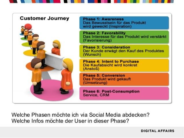 Customer Journey  Welche Phasen möchte ich via Social Media abdecken? Welche Infos möchte der User in dieser Phase?