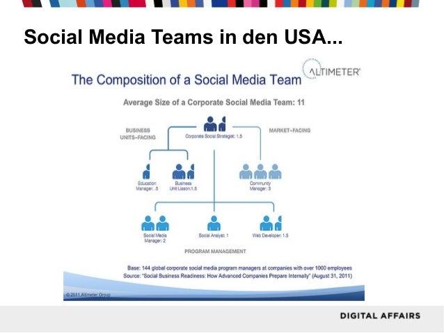 Social Media Teams in den USA...