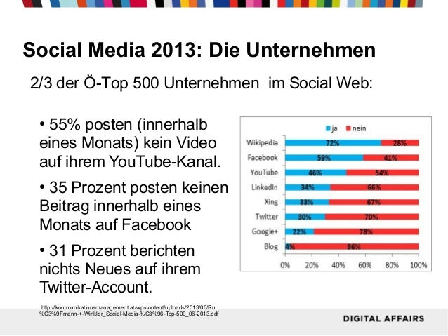Social Media 2013: Die Unternehmen 2/3 der Ö-Top 500 Unternehmen im Social Web: 55% posten (innerhalb eines Monats) kein V...
