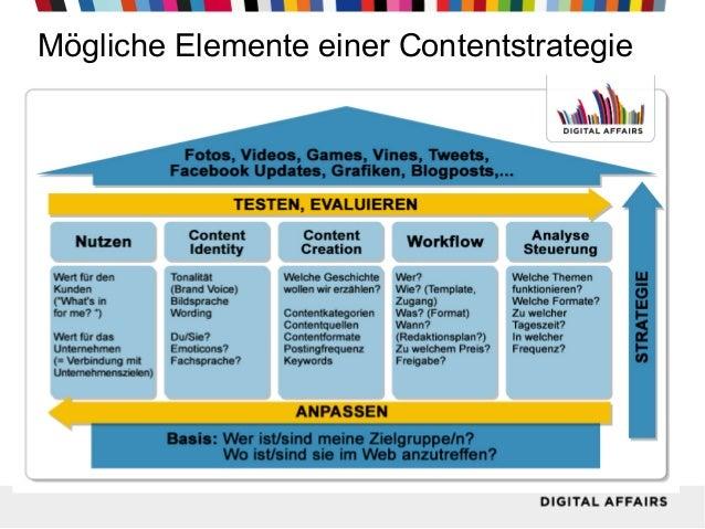 Mögliche Elemente einer Contentstrategie