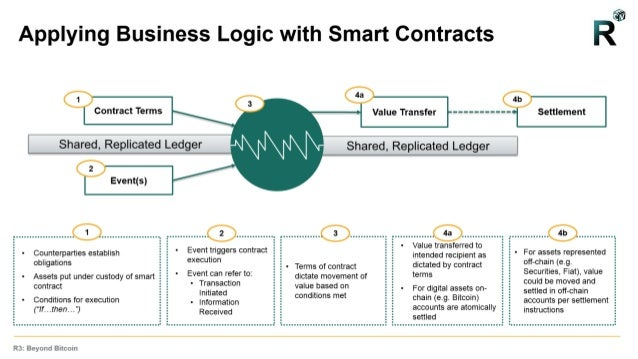 defining-smart-contracts-10-638.jpg?cb=1
