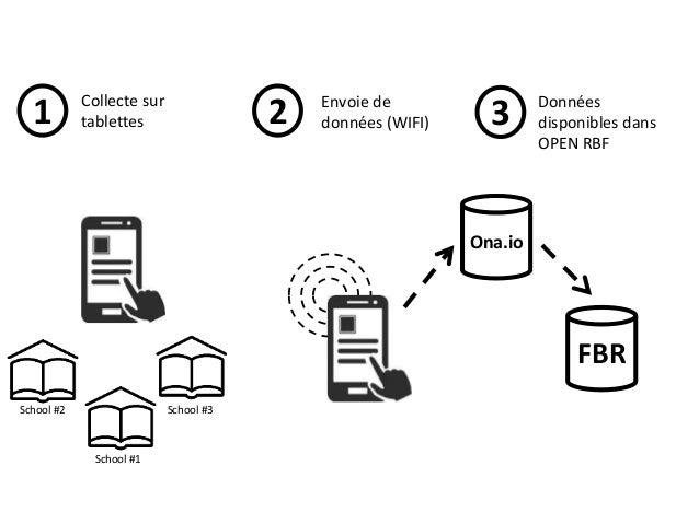 Proposition 3 Le projet :  Migrer la saisie de données du papier vers les téléphones mobiles (sms ou android)  Inclure d...