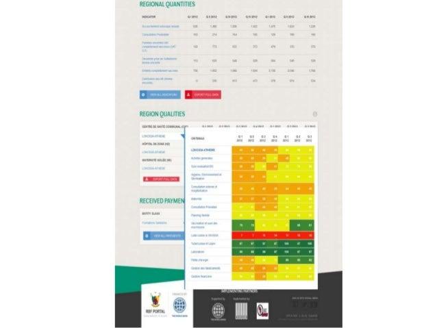 Smart data systems benin - Bluesquare.org