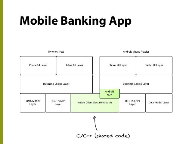 mobile bankig Ubs e-banking and the ubs mobile banking app deliver the highest security standards for your banking transactions for secure and convenient log in,.