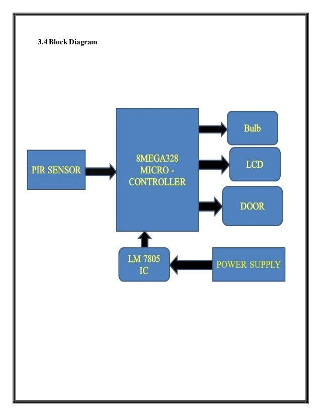 Smart door project report shivnaresh likhar