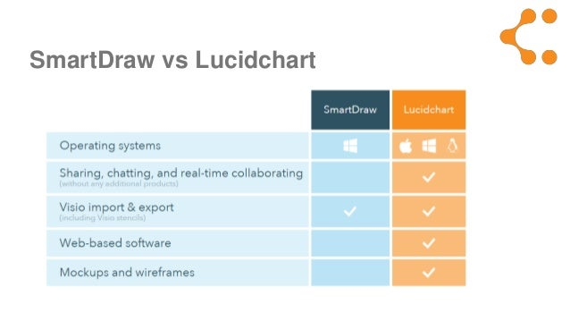 introducing lucidchart 4 smartdraw vs - Smartdraw Vs