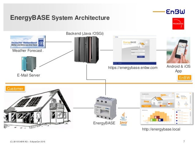 Smart edge iot devices enable utility company to create for Smart home architectures