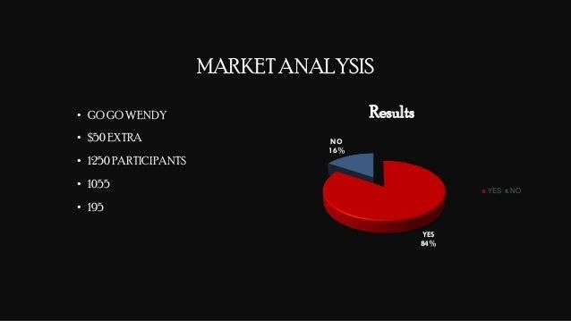 COST ANALYSIS-3 FinalMarketValueForSmartella Average Price For a Smart Umbrella $93.5 USD Total Cost of Additional Materia...