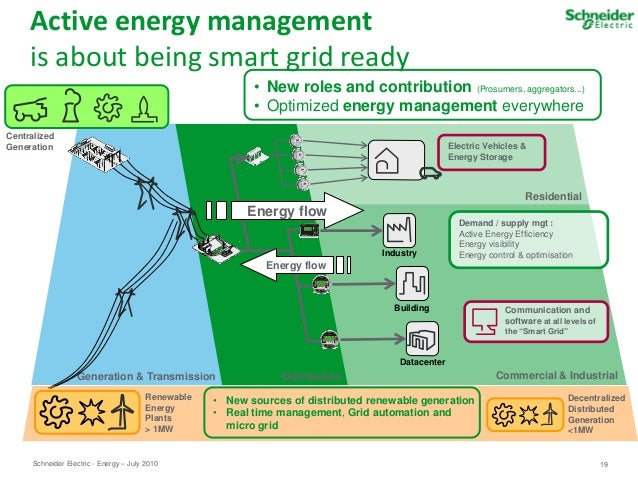 Schneider Electric Smart energy Presentation - Smart Gird domains