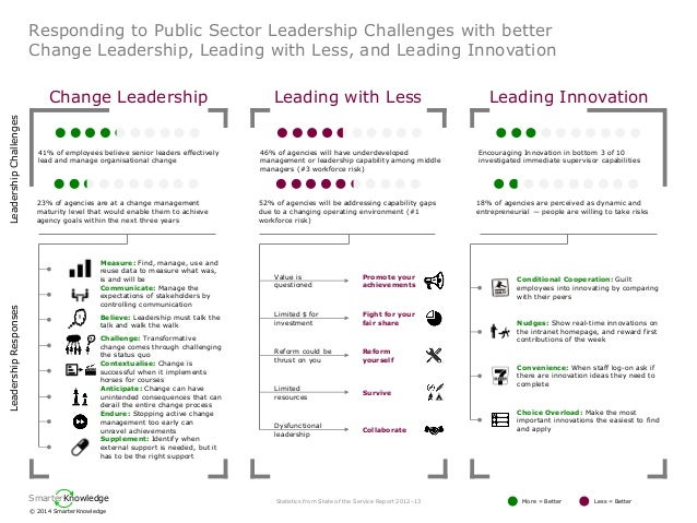 © 2014 SmarterKnowledge  Smarter  Knowledge  Responding to Public Sector Leadership Challenges with better Change Leadersh...