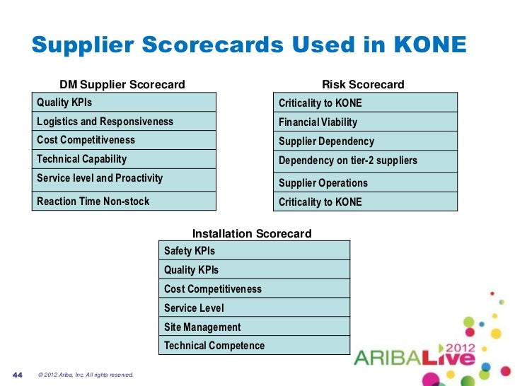 Smarter supplier management improving supplier for Supplier kpi template