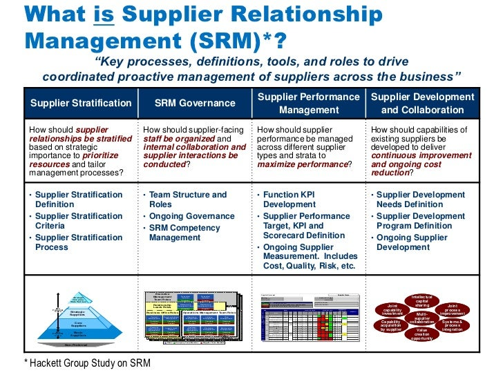 supplier performance management Supplier performance management (spm) is a business practice that is used to measure, analyze, and manage the supplier's performance in an effort to cut costs, alleviate risks, and drive.