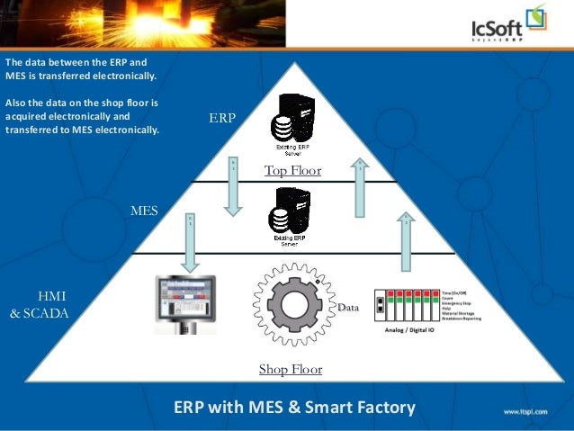 Smart Factory Solution From Intouch Systems Pvt Ltd