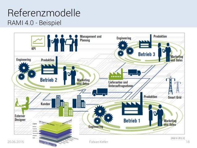 Referenzmodelle Fur Das Informationsmanagement In Der Smart Factory