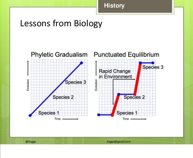 @ifoggs ifoggs@gmail.com History Lessons from Biology